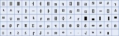 Tableau des caractères graphiques et grecs