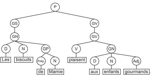 Graphique en arbre 2 - méthode d'analyse
