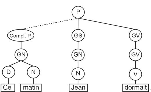 Graphique en arbre 3 - méthode d'analyse