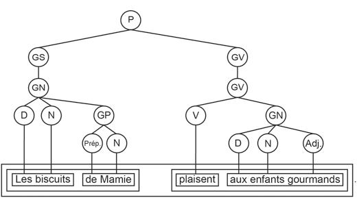 Graphique en arbre 4 - méthode d'analyse